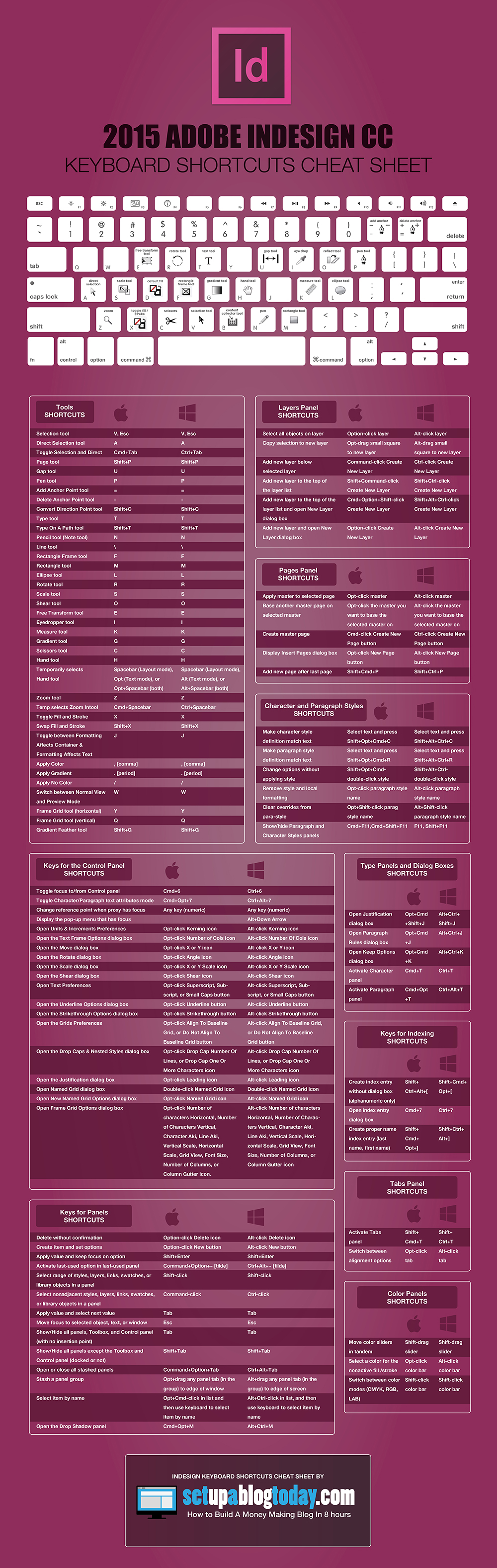 2015 Adobe InDesign CC Keyboard Shortcuts Cheat Sheet - Make A ...