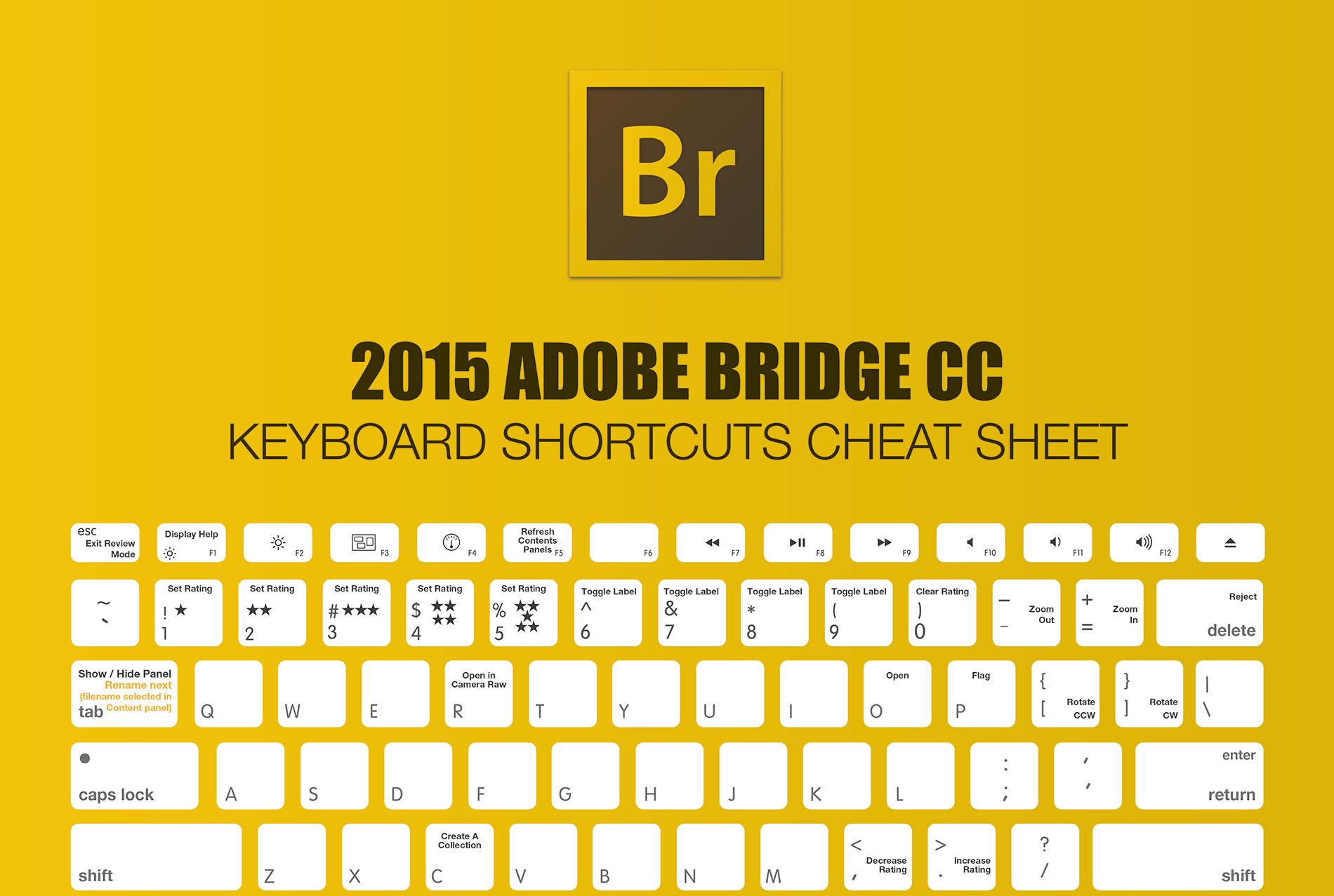 lightroom keyboard shortcuts pdf
