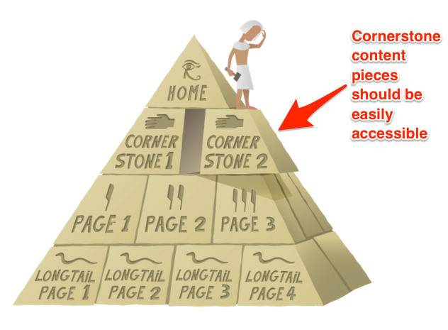 Cornerstone_pages