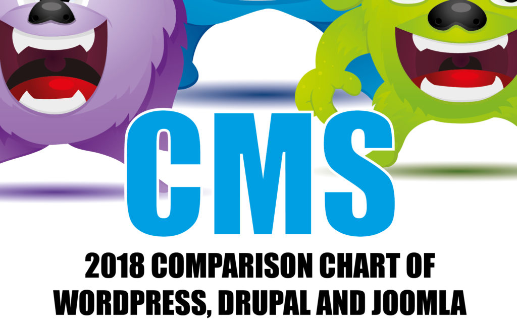 Best Content Management System - WordPress Vs Joomla Vs Drupal 2019