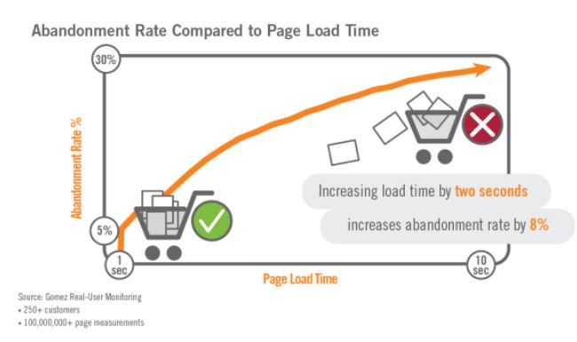 abandonment-rate-compared-to-page-load