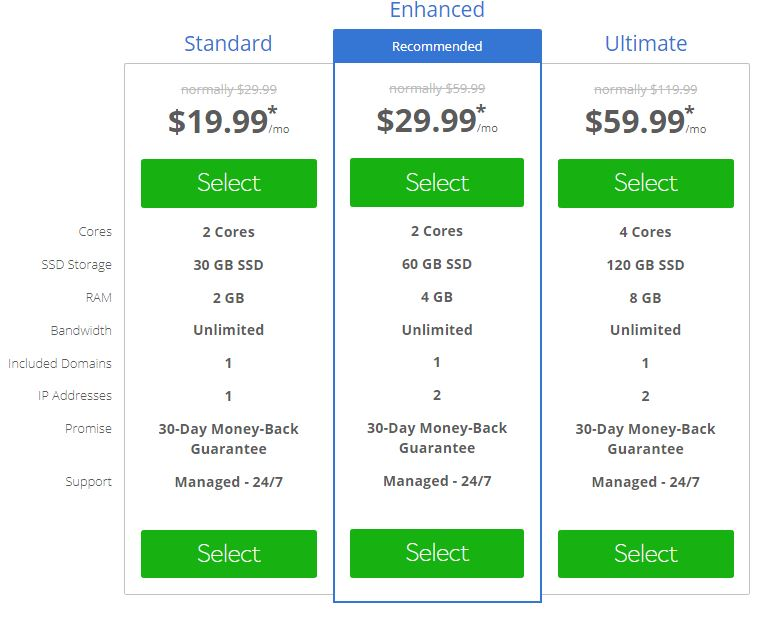 bluehost VPS pricing details